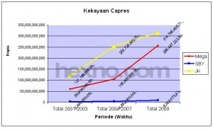 grafik-harta-kekayaan-capres-2009