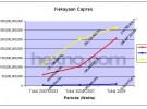 Daftar Kekayaan Capres & Cawapres Pemilu 2009 (Grafik)